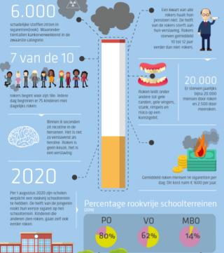 De Schalm rookvrij